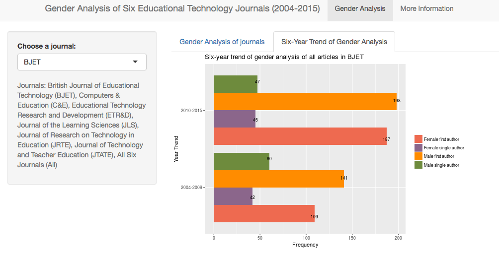 use interactive Shiny app to demonstrate your research